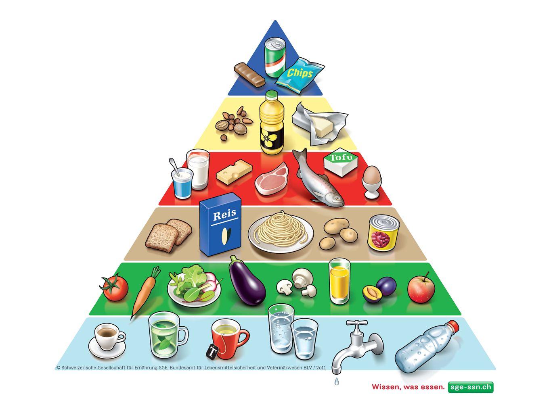 Schweizer Lebensmittelpyramide